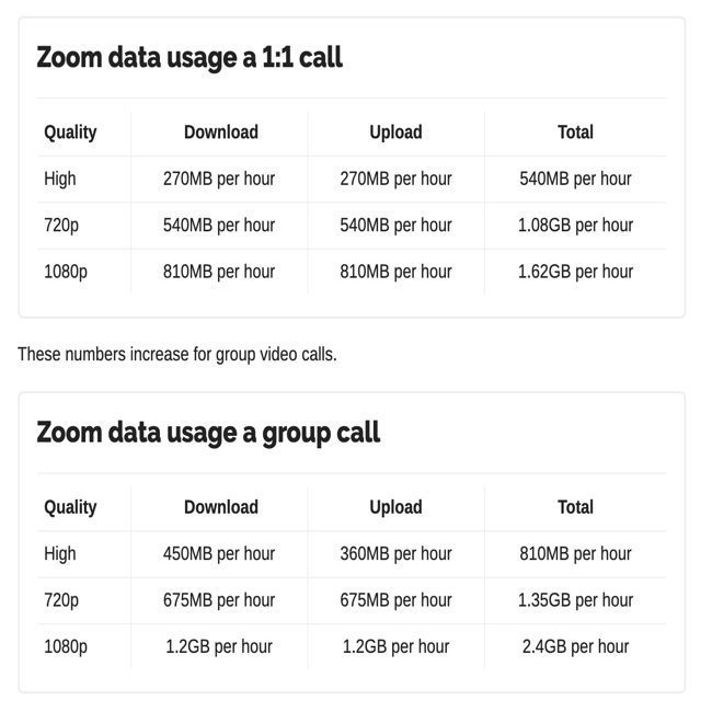 data used in a zoom call