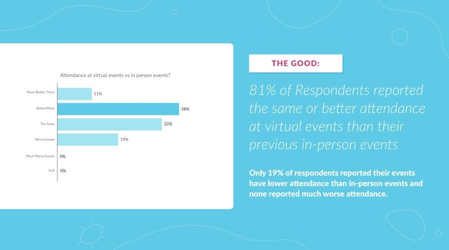 Australian Virtual Event Management Benchmarks