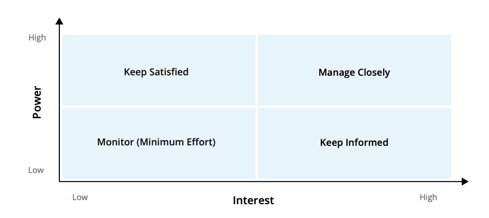 power/interest matrix communication with internal and external stakeholders