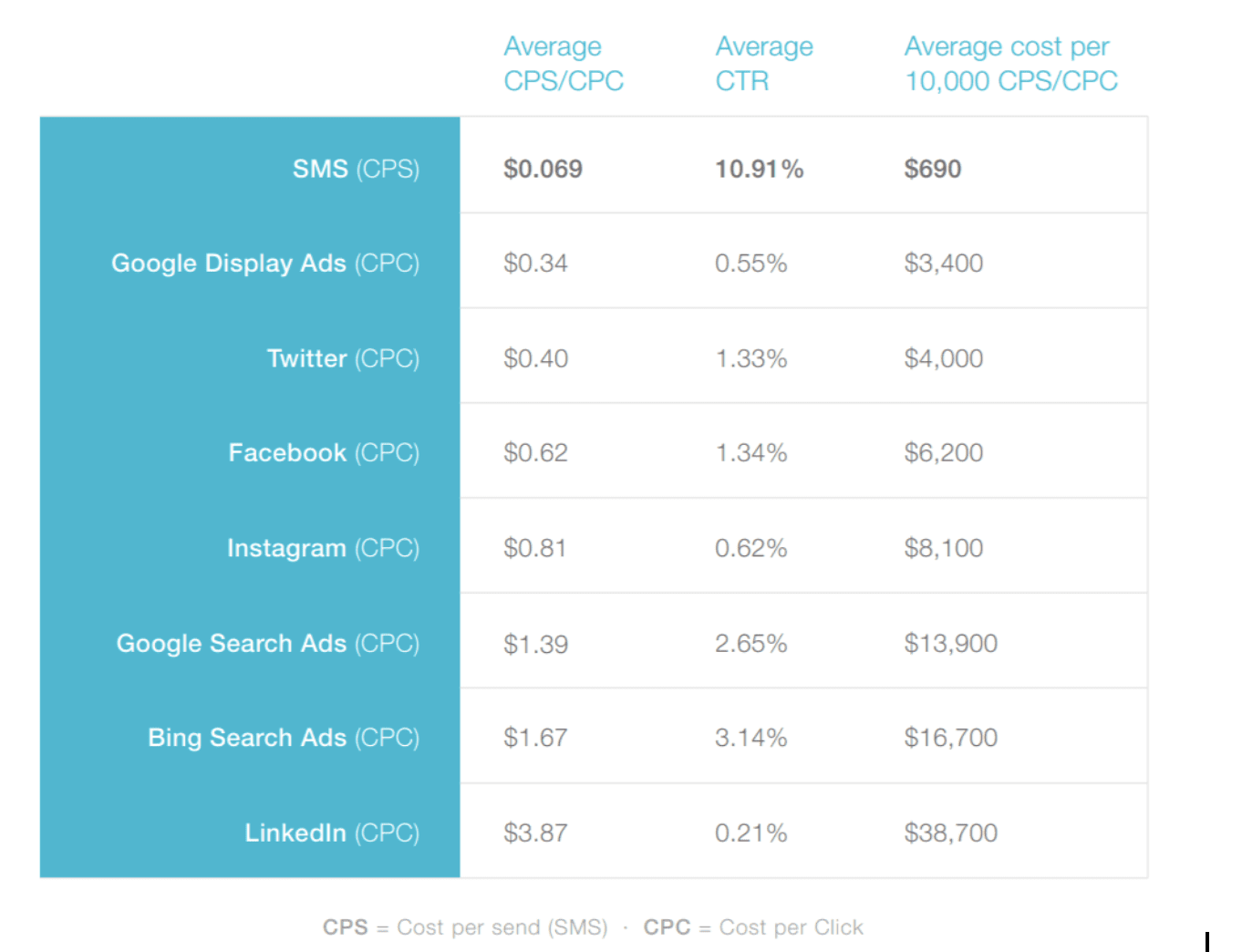 SMS Marketing Statistics comparing SMS with other advertising mediums